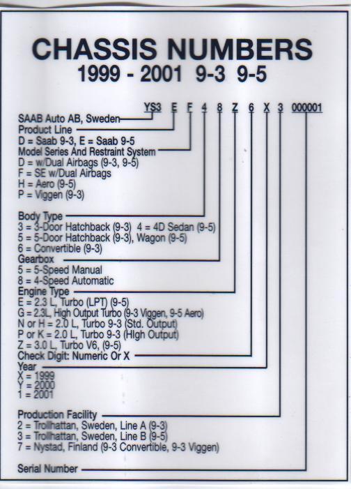 1999-2001 Saab 9-5 & 9-3 VIN Decoder - Chassis Numbers